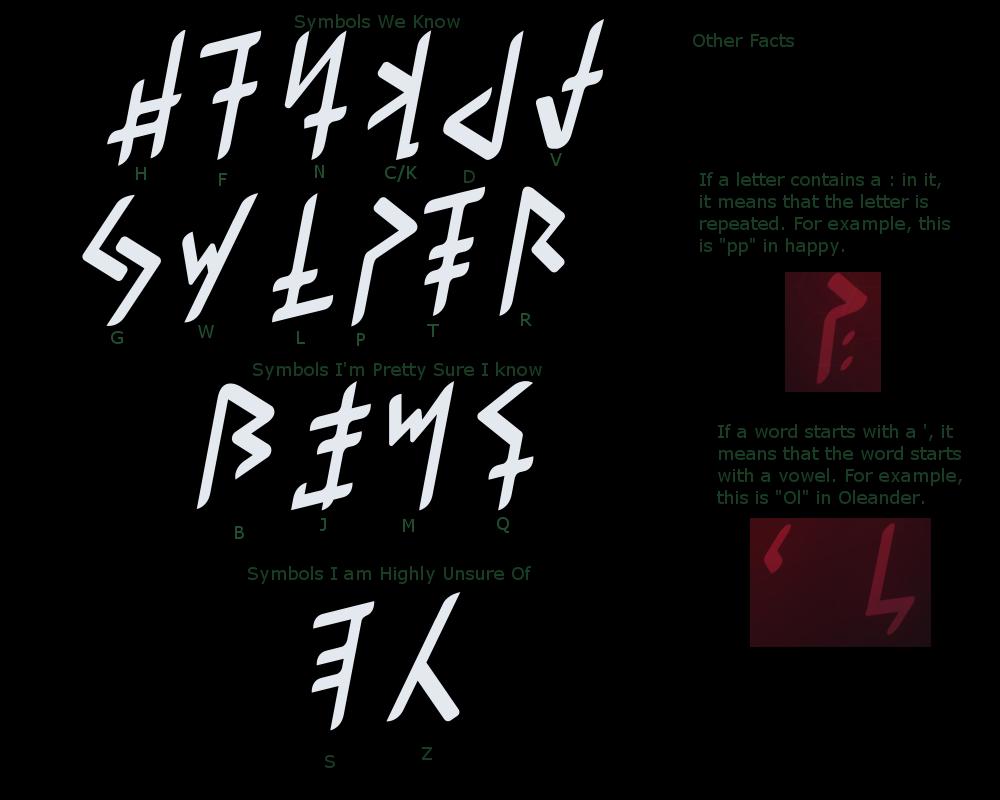 Foenum Alphabet.png